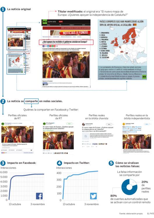 El proceso de publicación de una noticia falsa. Fuente: Diario El País.