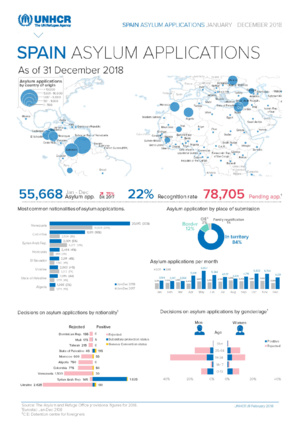 Source: UNHCR. Spain - land and sea arrivals - December 2018