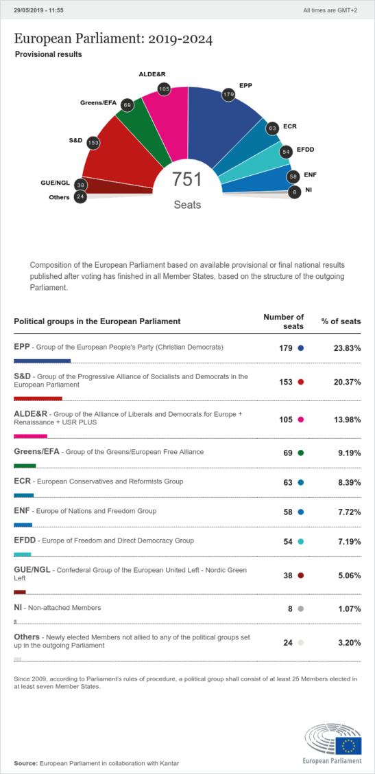 Source: European Parliament in collaboration with Kantar. EU Latest news