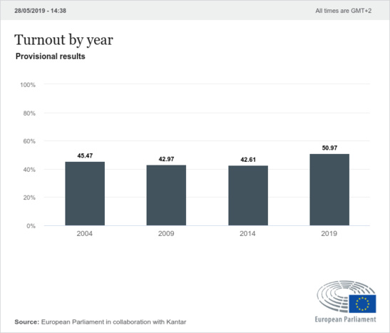 Source: European Parliament in collaboration with Kantar. EU lastest news
