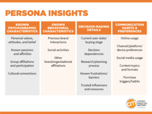 Source: CMI. Quick guide will walk you through the basics of creating easy, yet actionable content marketing personas