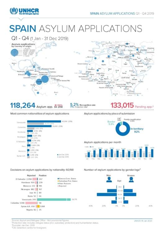 Fuente: UNHCR. Asylum and Refugee Office - MoI provisional figures. Fecha publicación: 15 enero 2020