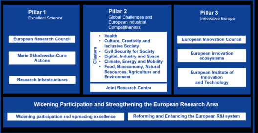 Preliminary structure of Horizon Europe. Source: European Commission.