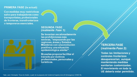 Tabla con las 3 fases en la desescalada para la recupercación del Turismo en la UE propuestas en la hoja de ruta de la CE. Elaboración propia