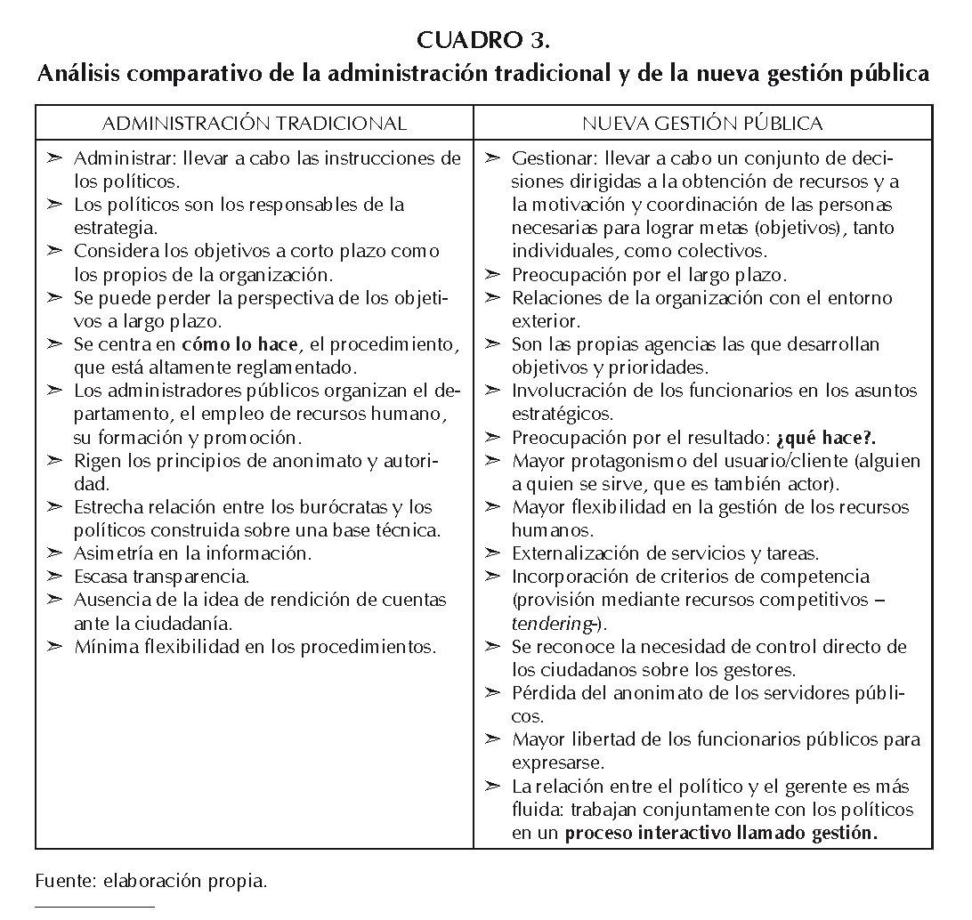 T2_c3_'Concepto y evolución de la gestión pública' (local). Autora: Miryam de la Concepción González