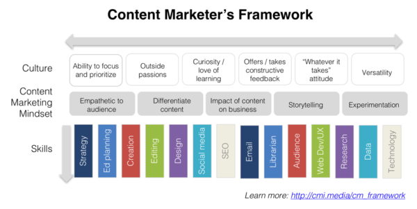 Source: Michele Linn. The above team framework is a helpful tool to identify the skills, mindset, and cultural considerations to account for when running a successful content marketing program